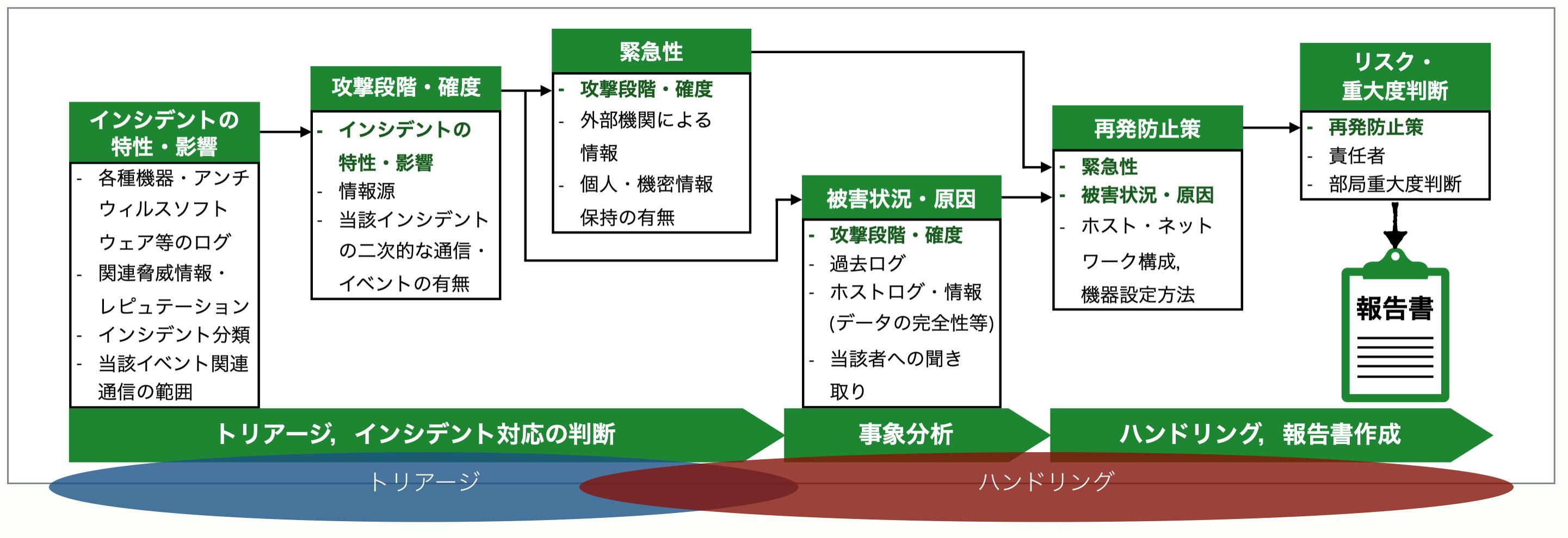 Workflow1